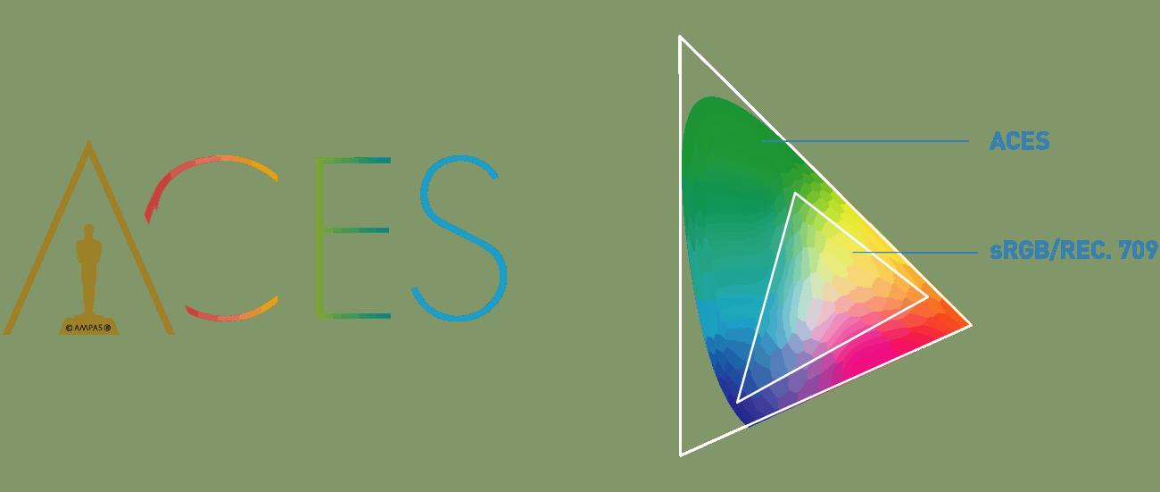 academy-colour-coding-system-colour-lab